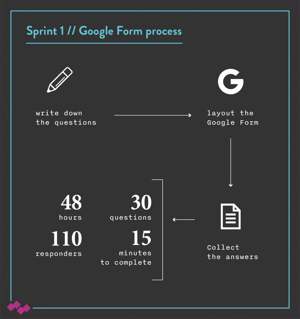 Datass Sprint1 Google Form Process
