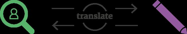 translate_horizontal