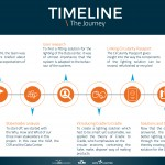 The timeline of our journey